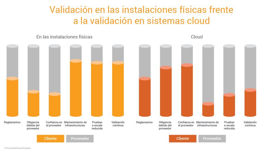 Speed GxP Validation without Risk Blog Graphs_ES_v1_On Premises vs Cloud