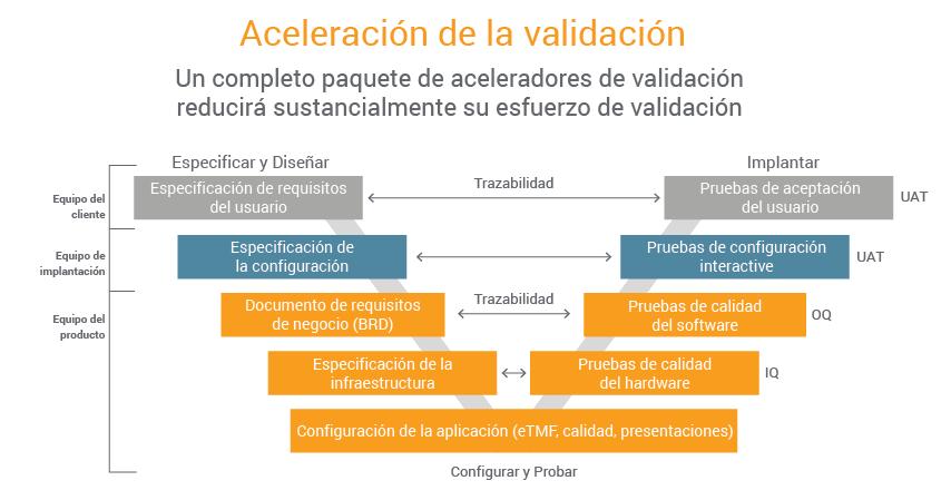 Speed GxP Validation without Risk Blog Graphs_ES_v1_Validation Acceleration