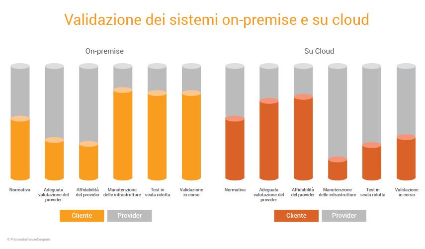 Speed GxP Validation without Risk Blog Graphs_IT_v1_On Premises vs Cloud