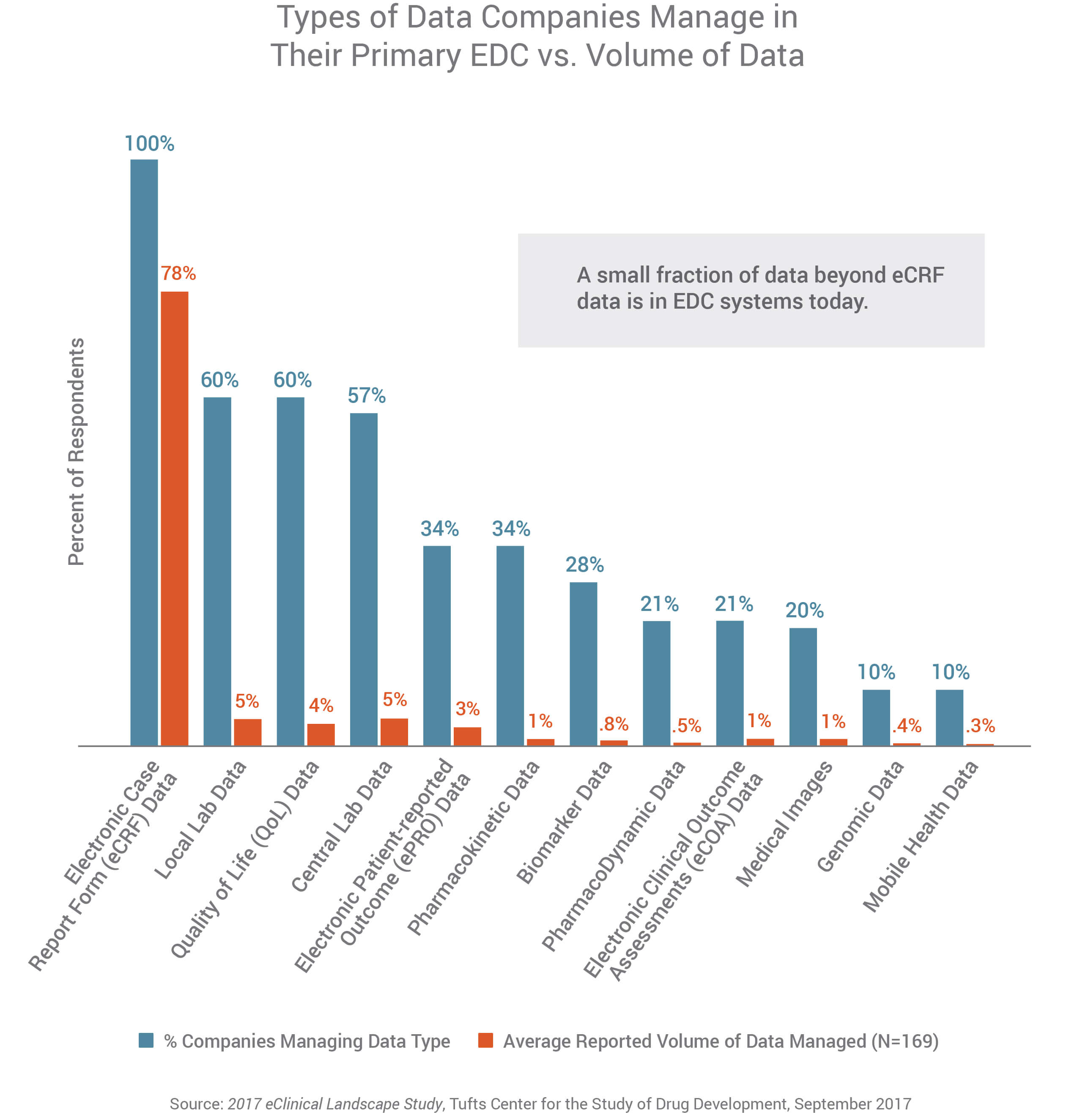 Industry Survey Reveals Clinical Data Management Delays