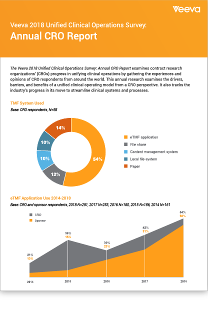 Unified Clinical Cro Survey Veeva