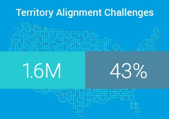 Territory Alignment Survey Infographic
