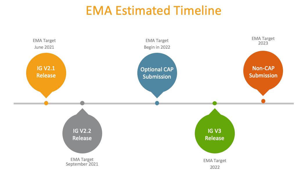 IDMP Timeline